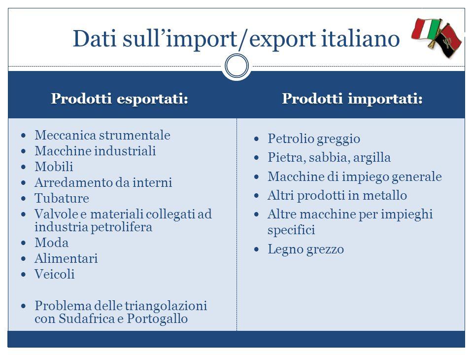 Prodotti esportati: Prodotti importati: Meccanica strumentale Macchine industriali Mobili Arredamento da interni Tubature Valvole e materiali collegat