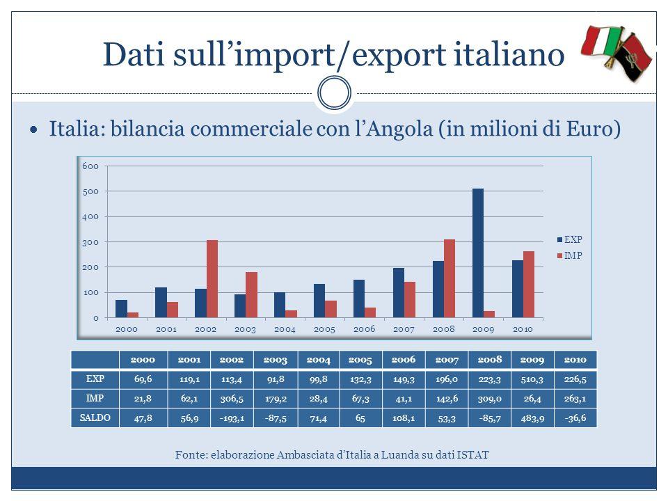 Italia: bilancia commerciale con lAngola (in milioni di Euro) Fonte: elaborazione Ambasciata dItalia a Luanda su dati ISTAT Dati sullimport/export ita