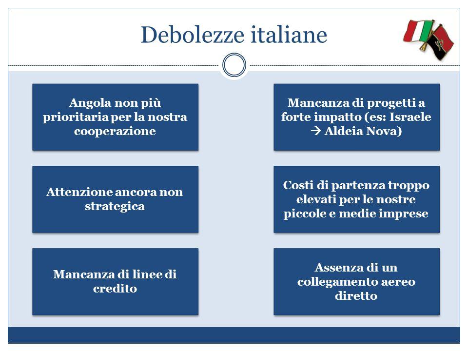 Debolezze italiane Angola non più prioritaria per la nostra cooperazione Attenzione ancora non strategica Mancanza di linee di credito Mancanza di pro