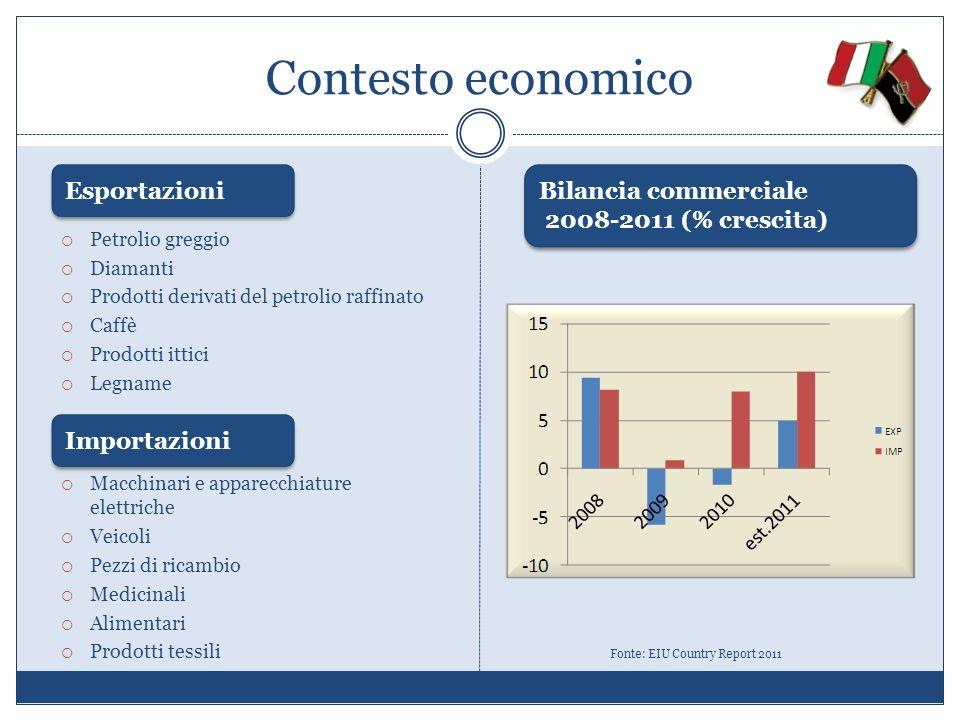 Contesto economico Petrolio greggio Diamanti Prodotti derivati del petrolio raffinato Caffè Prodotti ittici Legname Fonte: EIU Country Report 2011 Esp