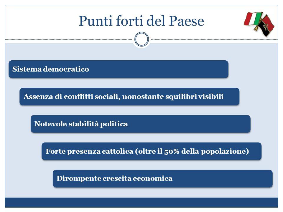 Punti forti del Paese Sistema democratico Assenza di conflitti sociali, nonostante squilibri visibili Notevole stabilità politica Forte presenza catto