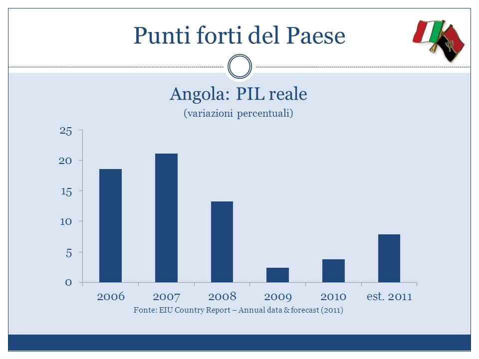 Punti forti del Paese Angola: PIL reale (variazioni percentuali) Fonte: EIU Country Report – Annual data & forecast (2011)