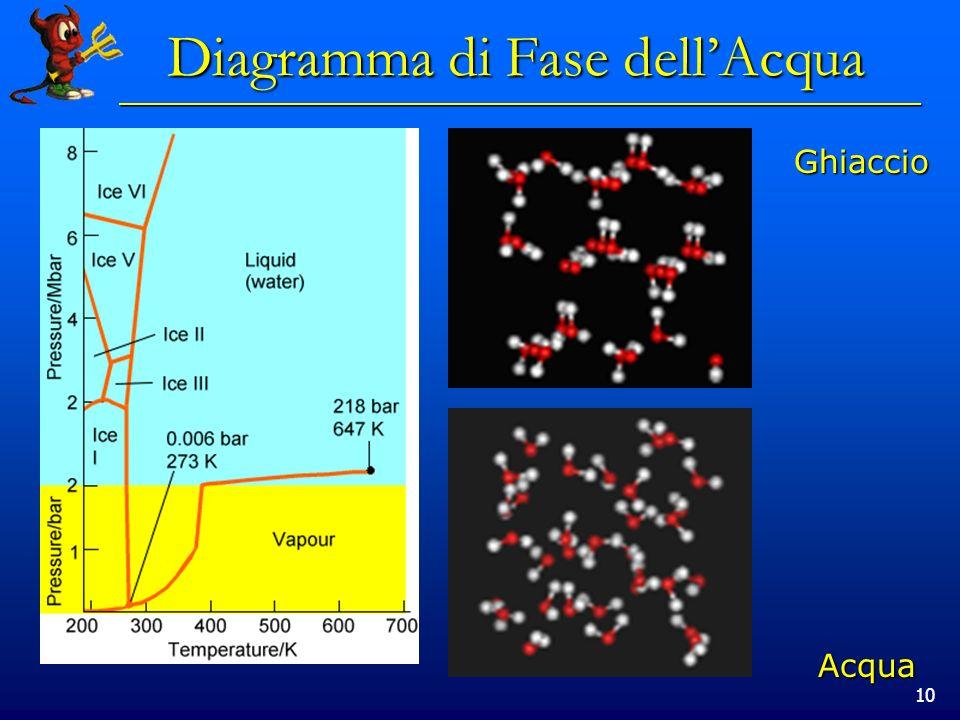 10 Ghiaccio Acqua Diagramma di Fase dellAcqua