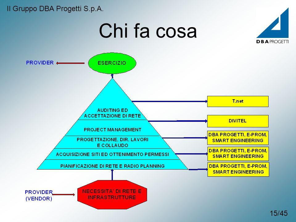 Chi fa cosa Il Gruppo DBA Progetti S.p.A. 15/45