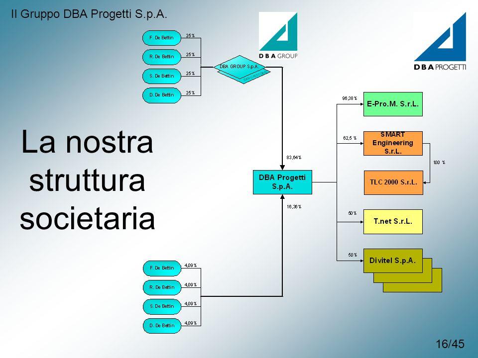 La nostra struttura societaria Il Gruppo DBA Progetti S.p.A. 16/45