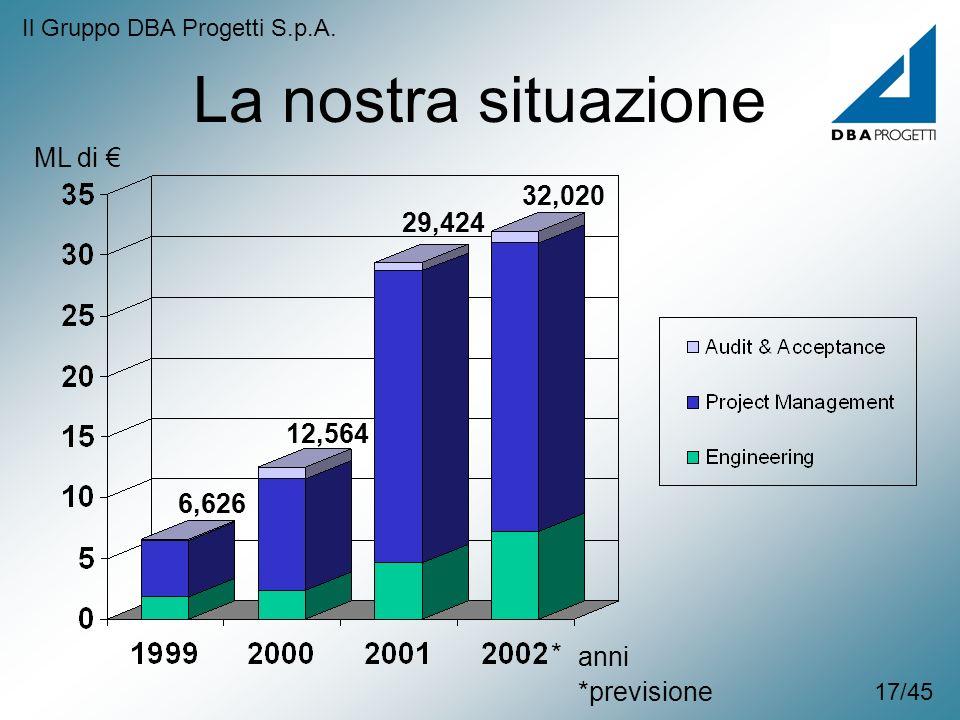 La nostra situazione ML di 6,626 12,564 29,424 32,020 anni *previsione * Il Gruppo DBA Progetti S.p.A. 17/45
