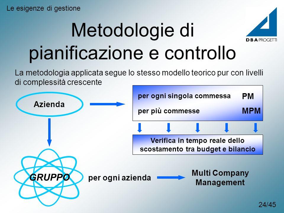 Metodologie di pianificazione e controllo Le esigenze di gestione La metodologia applicata segue lo stesso modello teorico pur con livelli di compless