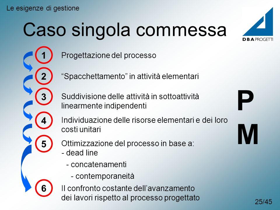 Caso singola commessa Le esigenze di gestione 1 Progettazione del processo 2 Spacchettamento in attività elementari 3 Suddivisione delle attività in s