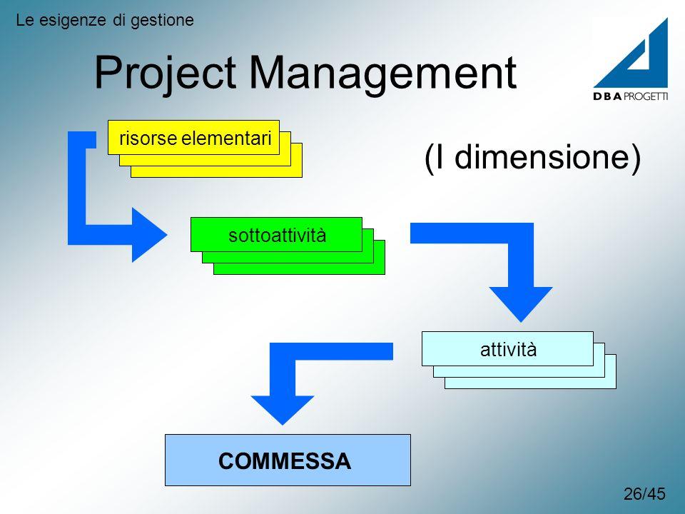 Project Management Le esigenze di gestione risorse elementarisottoattivitàattività COMMESSA (I dimensione) 26/45
