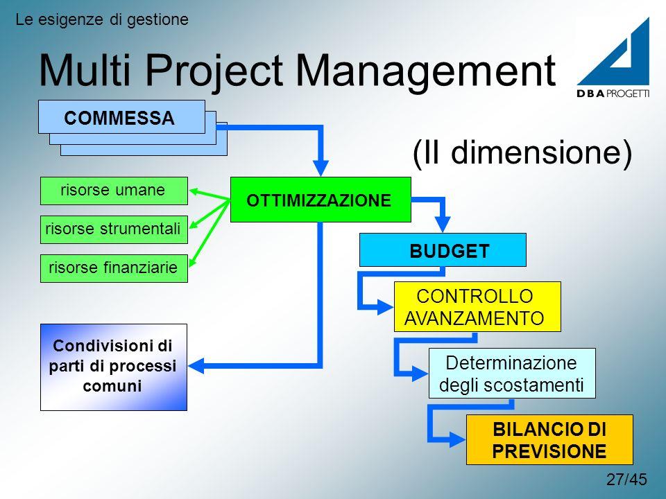 Multi Project Management Le esigenze di gestione COMMESSA OTTIMIZZAZIONE CONTROLLO AVANZAMENTO BUDGET Determinazione degli scostamenti BILANCIO DI PRE