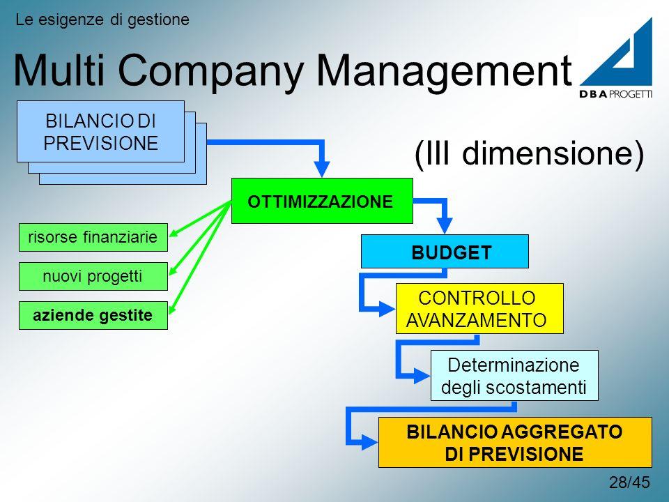 Multi Company Management Le esigenze di gestione OTTIMIZZAZIONE CONTROLLO AVANZAMENTO BUDGET Determinazione degli scostamenti BILANCIO AGGREGATO DI PR