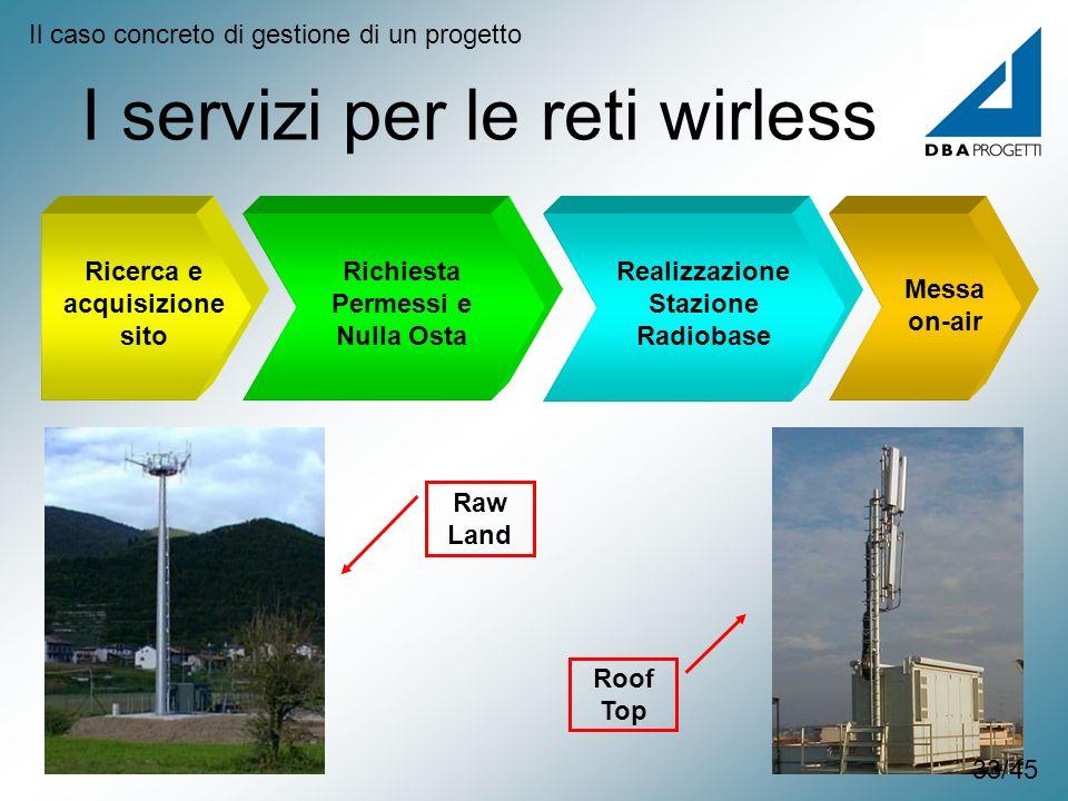 I servizi per le reti wirless Il caso concreto di gestione di un progetto Ricerca e acquisizione sito Richiesta Permessi e Nulla Osta Realizzazione St