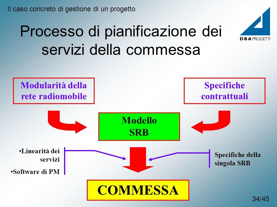 Processo di pianificazione dei servizi della commessa Modularità della rete radiomobile Specifiche contrattuali Modello SRB Specifiche della singola S