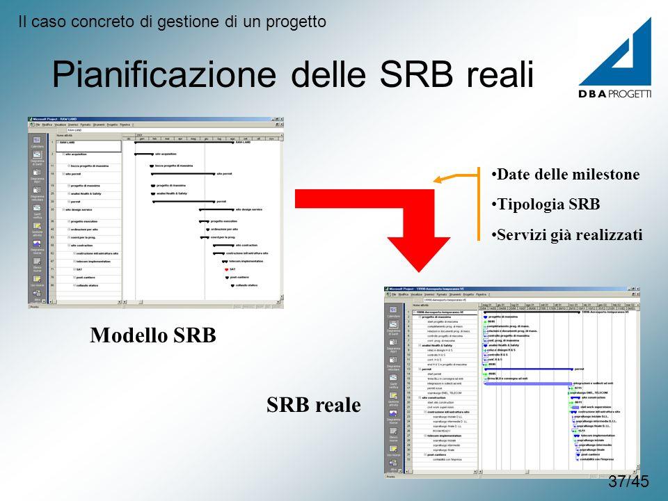 Pianificazione delle SRB reali Modello SRB SRB reale Date delle milestone Tipologia SRB Servizi già realizzati Il caso concreto di gestione di un prog