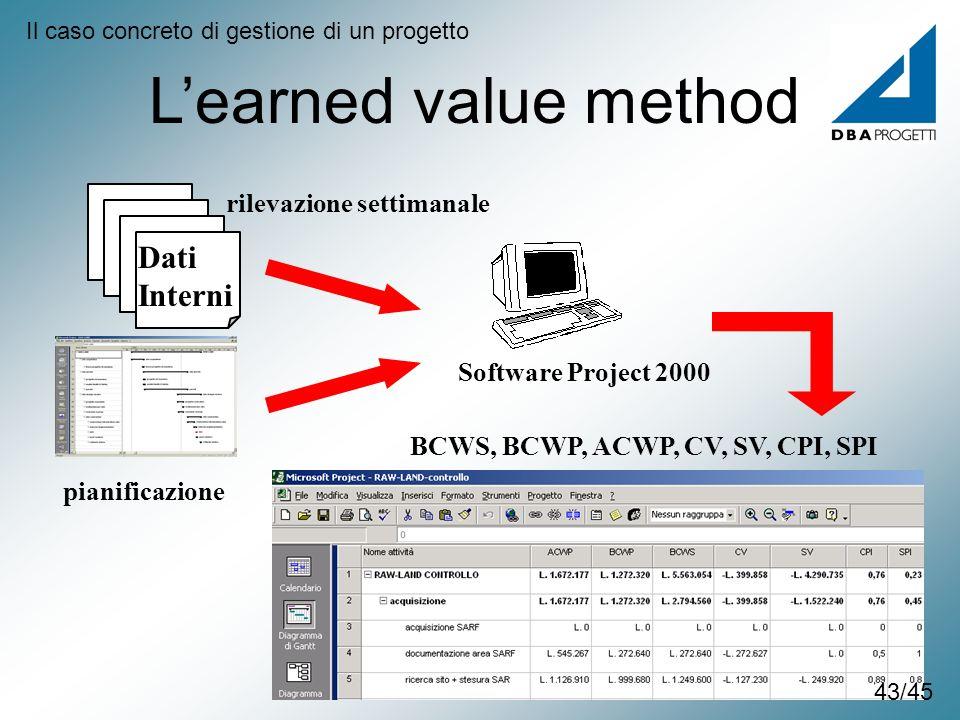 pianificazione Software Project 2000 Dati Interni rilevazione settimanale BCWS, BCWP, ACWP, CV, SV, CPI, SPI Learned value method Il caso concreto di