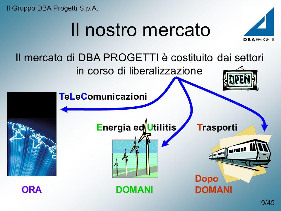 Il nostro mercato Il mercato di DBA PROGETTI è costituito dai settori in corso di liberalizzazione TeLeComunicazioni ORA Energia ed Utilitis DOMANI Tr