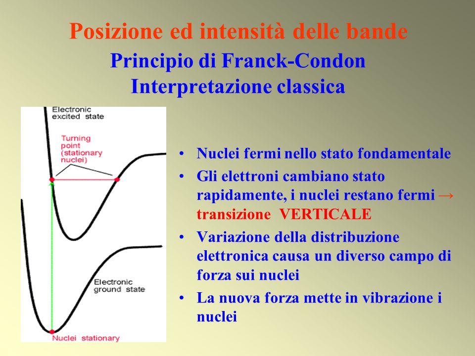 Posizione ed intensità delle bande Principio di Franck-Condon Interpretazione classica Nuclei fermi nello stato fondamentale Gli elettroni cambiano st