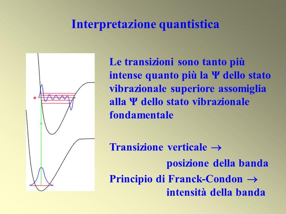 Interpretazione quantistica Le transizioni sono tanto più intense quanto più la Ψ dello stato vibrazionale superiore assomiglia alla Ψ dello stato vib