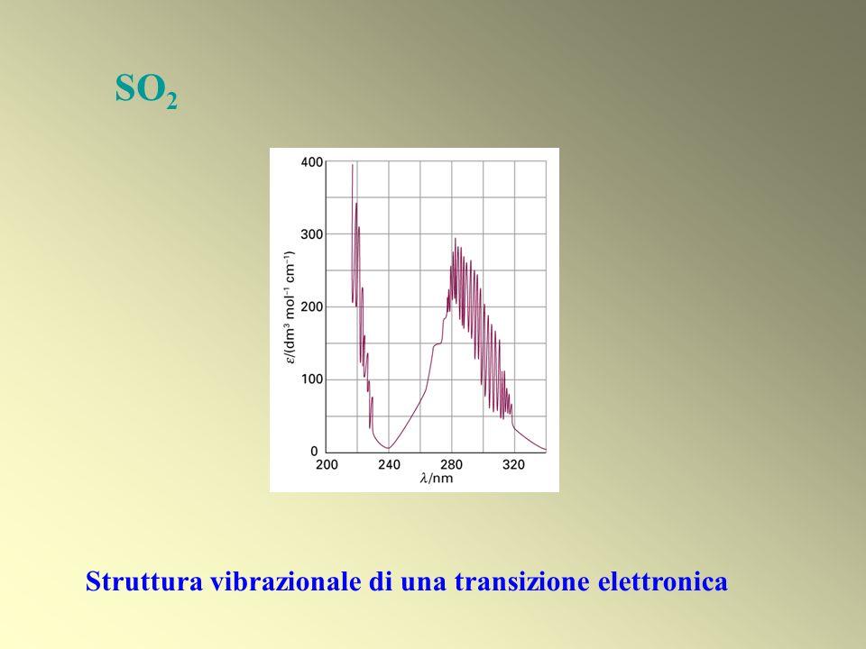 SO 2 Struttura vibrazionale di una transizione elettronica