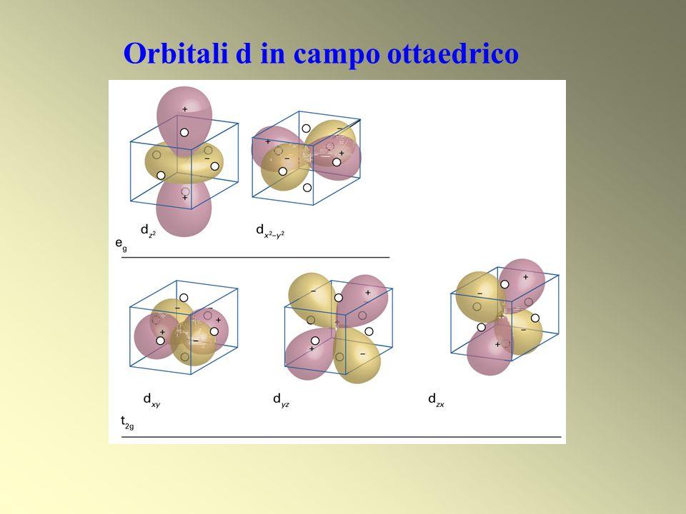 Orbitali d in campo ottaedrico