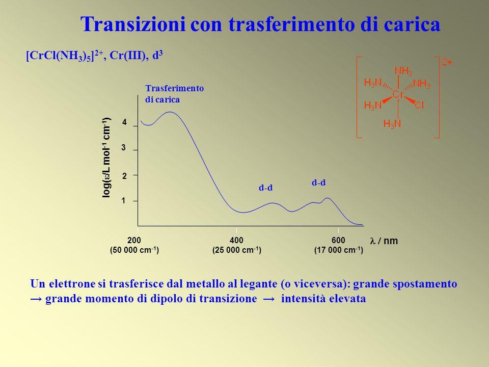 Transizioni con trasferimento di carica nm 600 (17 000 cm -1 ) 200 (50 000 cm -1 ) 400 (25 000 cm -1 ) Trasferimento di carica log( /L mol -1 cm -1 )