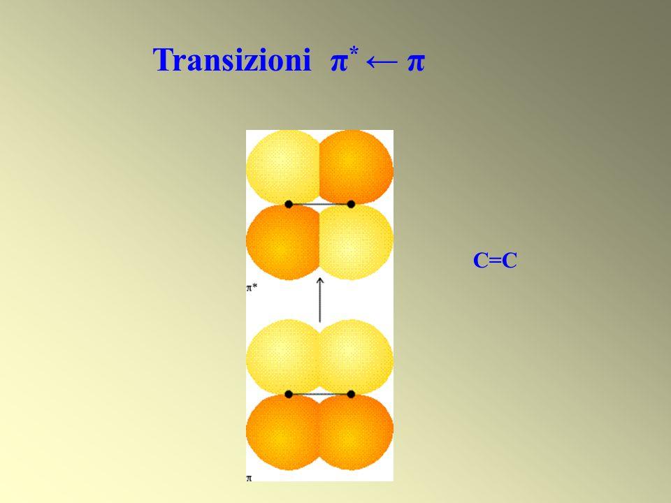 Transizioni π * π C=C