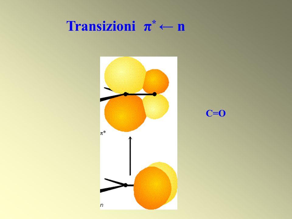 Transizioni π * n C=O
