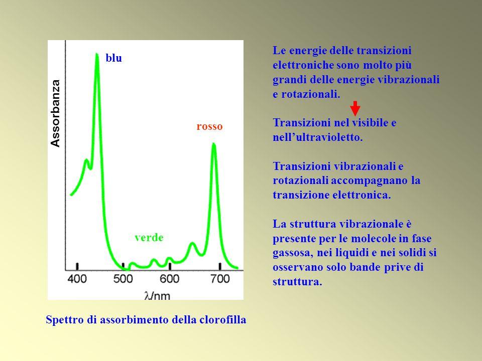Le energie delle transizioni elettroniche sono molto più grandi delle energie vibrazionali e rotazionali. Transizioni nel visibile e nellultravioletto