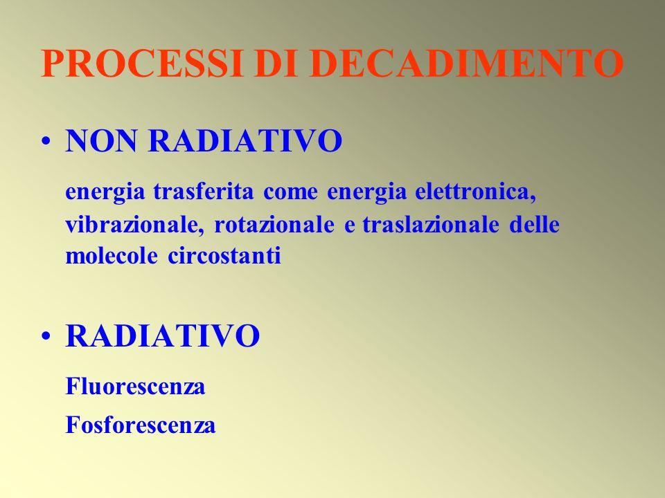 PROCESSI DI DECADIMENTO NON RADIATIVO energia trasferita come energia elettronica, vibrazionale, rotazionale e traslazionale delle molecole circostant