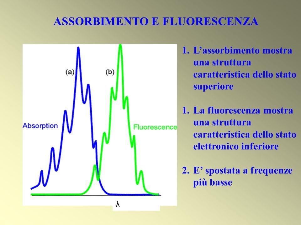 λ ASSORBIMENTO E FLUORESCENZA 1.Lassorbimento mostra una struttura caratteristica dello stato superiore 1.La fluorescenza mostra una struttura caratte
