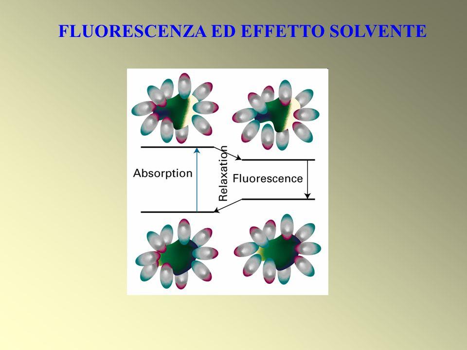 FLUORESCENZA ED EFFETTO SOLVENTE