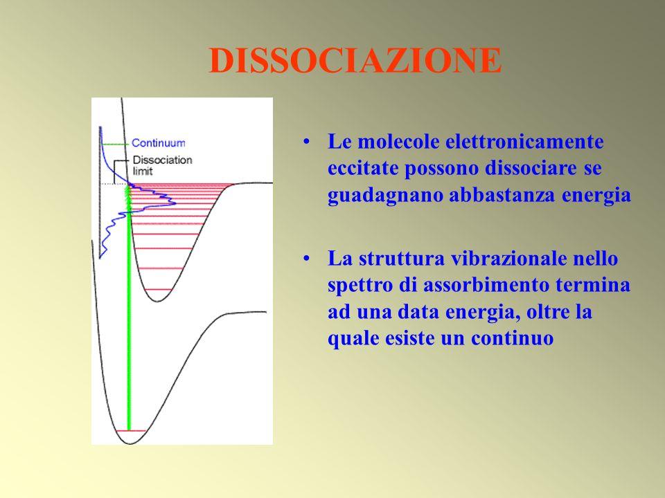 DISSOCIAZIONE Le molecole elettronicamente eccitate possono dissociare se guadagnano abbastanza energia La struttura vibrazionale nello spettro di ass