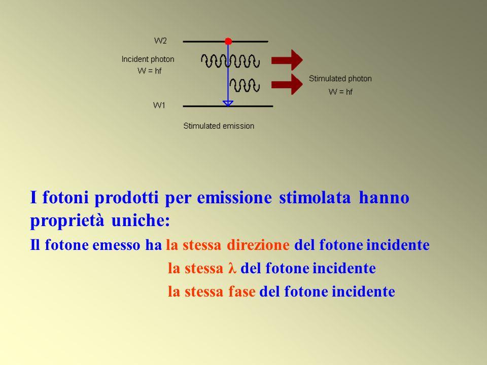 I fotoni prodotti per emissione stimolata hanno proprietà uniche: Il fotone emesso ha la stessa direzione del fotone incidente la stessa λ del fotone