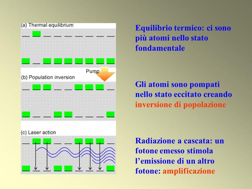 Equilibrio termico: ci sono più atomi nello stato fondamentale Gli atomi sono pompati nello stato eccitato creando inversione di popolazione Radiazion