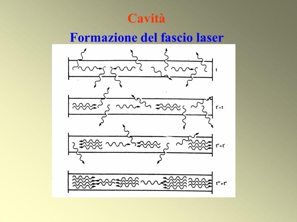 Cavità Formazione del fascio laser