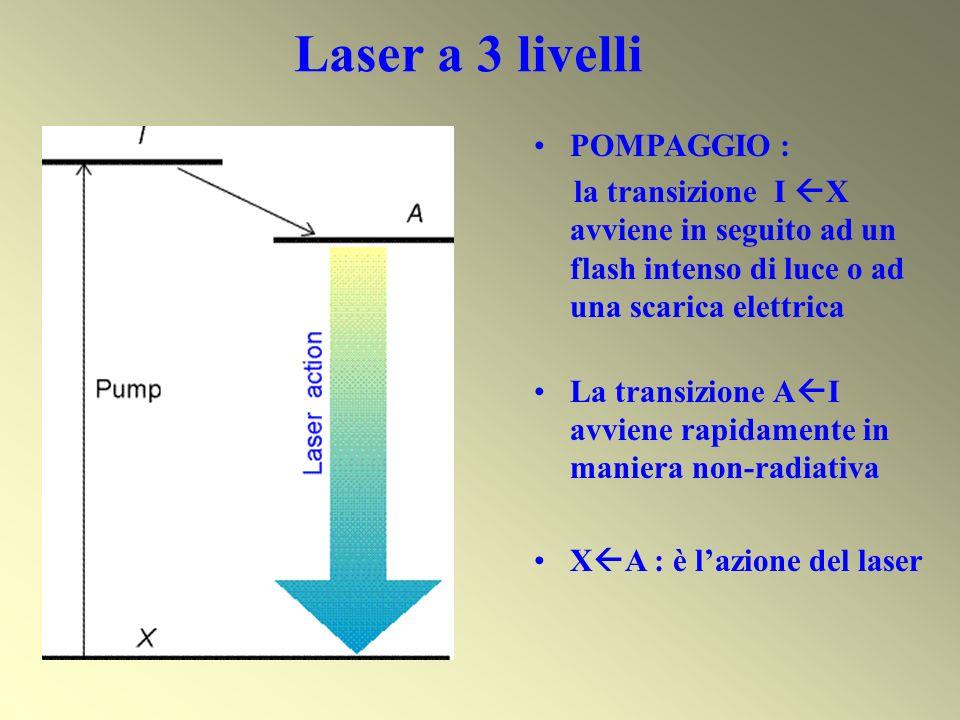POMPAGGIO : la transizione I X avviene in seguito ad un flash intenso di luce o ad una scarica elettrica La transizione A I avviene rapidamente in man