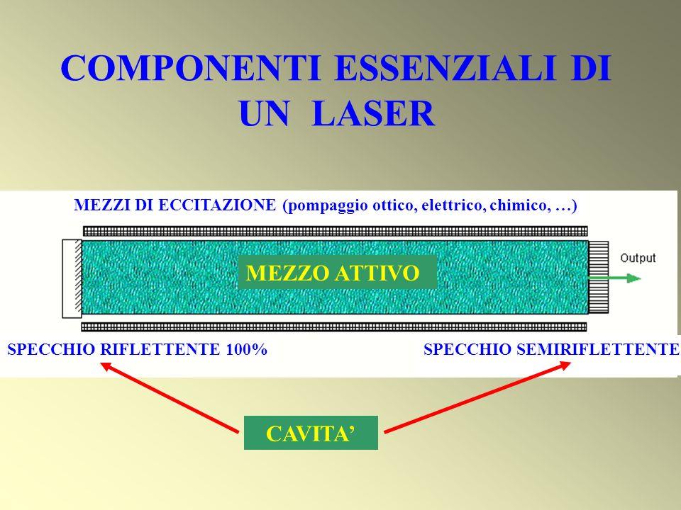 COMPONENTI ESSENZIALI DI UN LASER MEZZO ATTIVO CAVITA SPECCHIO RIFLETTENTE 100% MEZZI DI ECCITAZIONE (pompaggio ottico, elettrico, chimico, …) SPECCHI