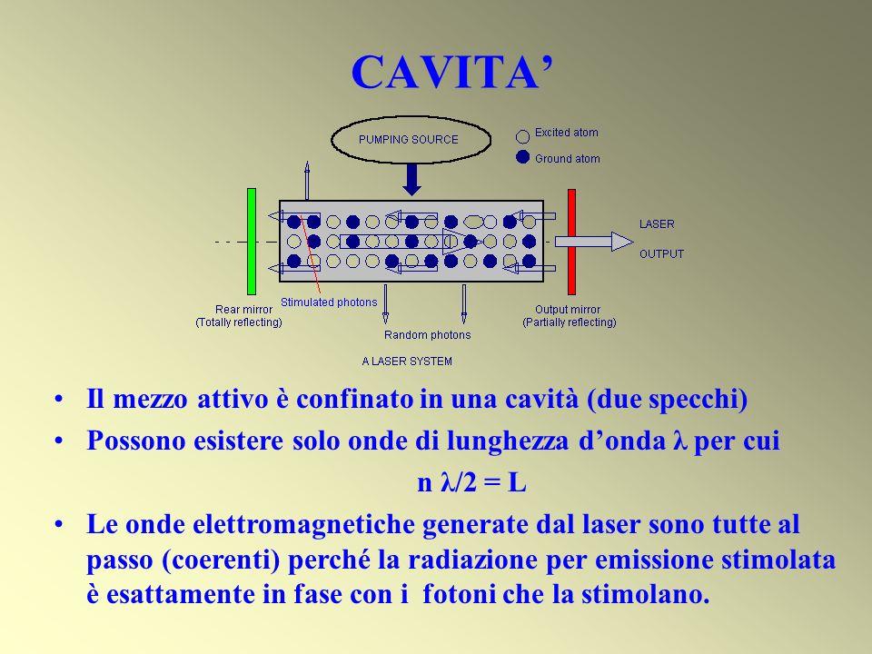 CAVITA Il mezzo attivo è confinato in una cavità (due specchi) Possono esistere solo onde di lunghezza donda λ per cui n λ/2 = L Le onde elettromagnet