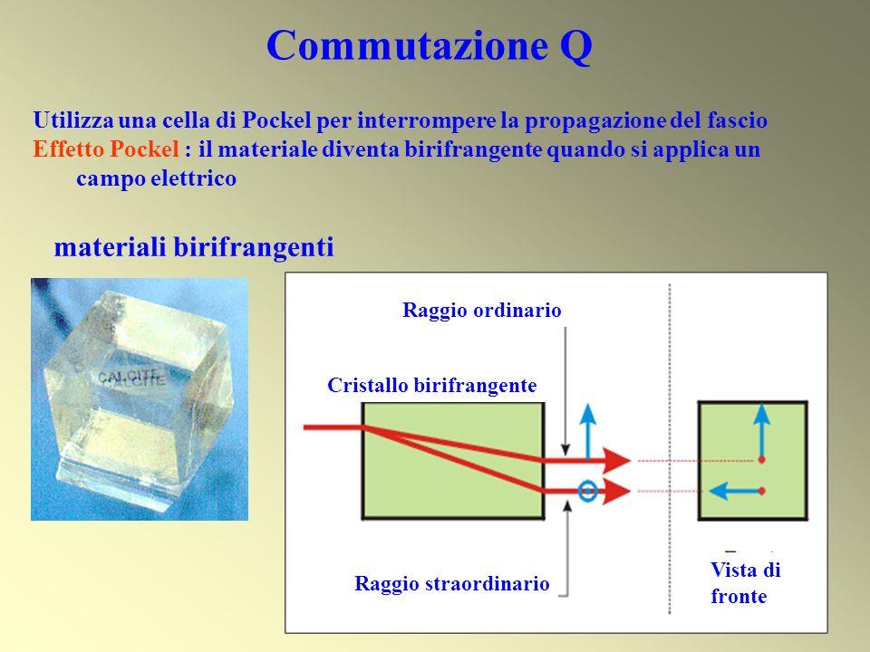 materiali birifrangenti Vista di fronte Raggio ordinario Raggio straordinario Cristallo birifrangente Utilizza una cella di Pockel per interrompere la