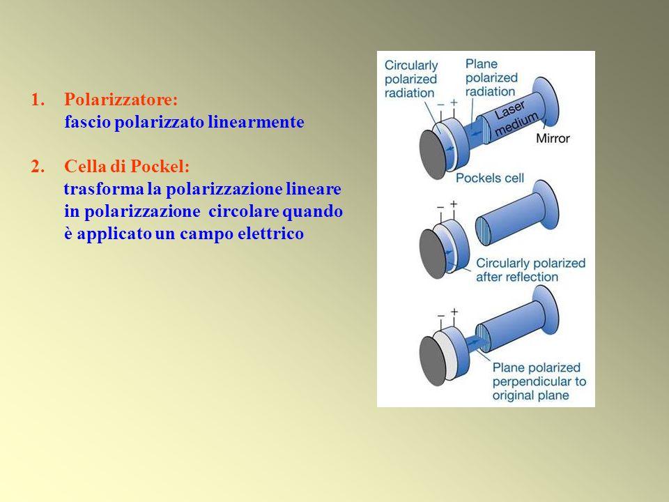 1.Polarizzatore: fascio polarizzato linearmente 2.Cella di Pockel: trasforma la polarizzazione lineare in polarizzazione circolare quando è applicato