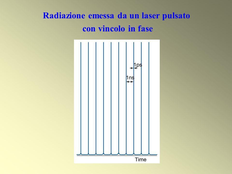 Radiazione emessa da un laser pulsato con vincolo in fase