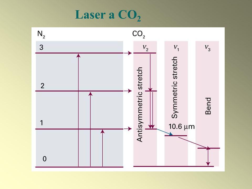 Laser a CO 2