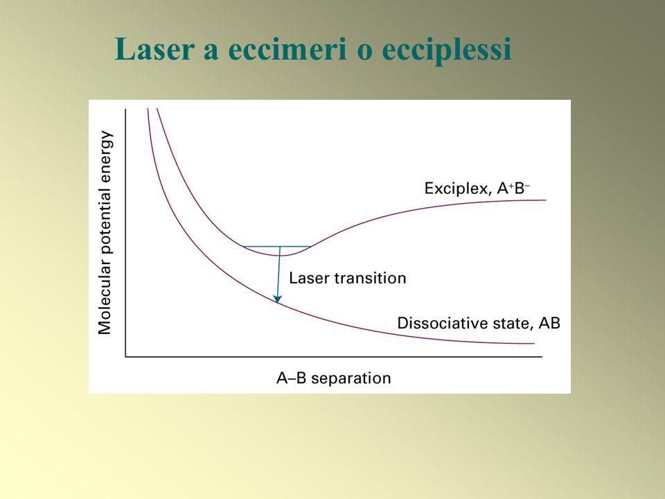 Laser a eccimeri o ecciplessi