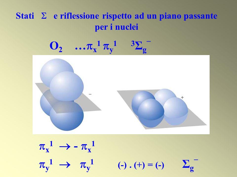Stati e riflessione rispetto ad un piano passante per i nuclei O 2 … x 1 y 1 3 Σ g x 1 - x 1 y 1 y 1 (-). (+) = (-) Σ g
