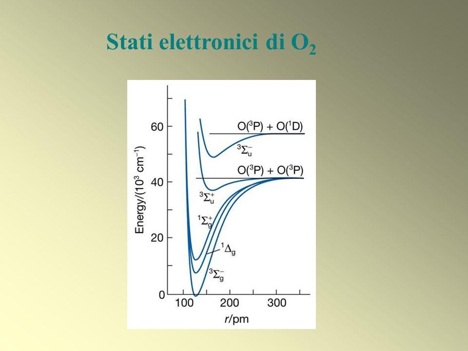 SPETTROSCOPIA ELETTRONICA Energie di dissociazione Geometrie molecolari Costanti di forza Curve di energia potenziale Chimica analitica: riconoscimento di gruppi funzionali