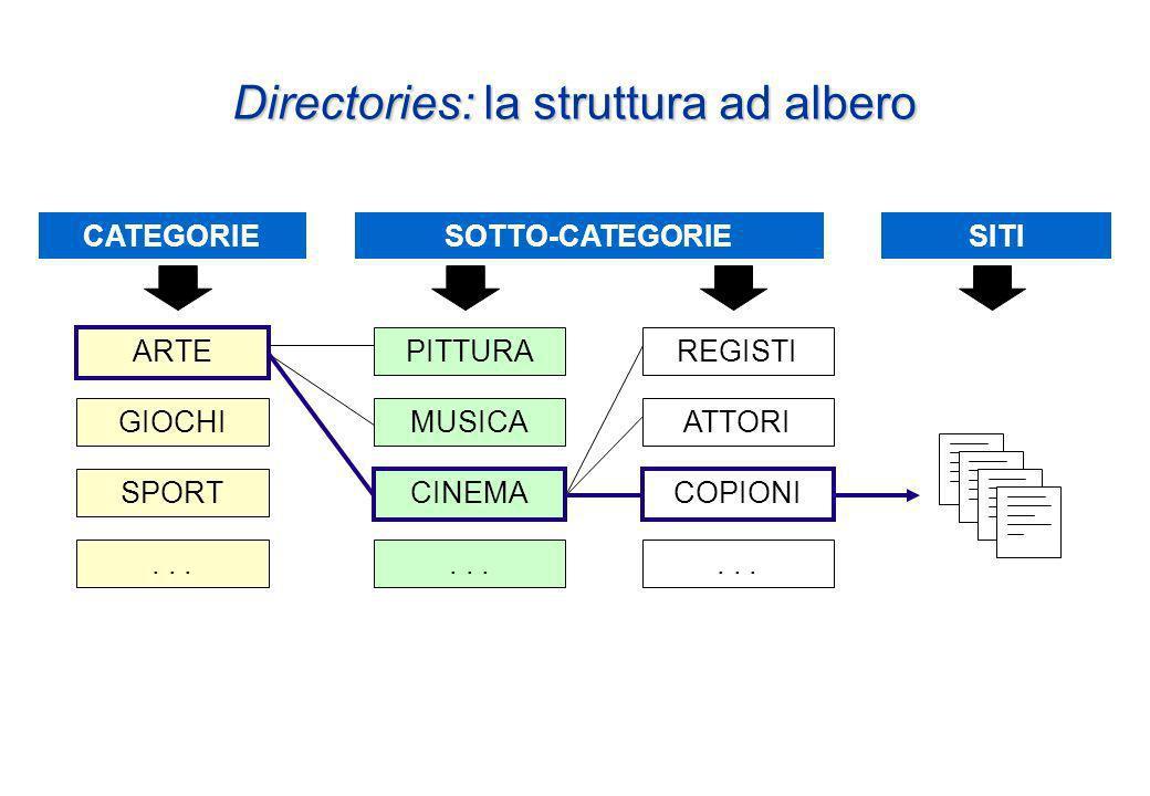 Directories: la struttura ad albero ARTE PITTURA MUSICA CINEMACOPIONI ATTORI REGISTI GIOCHI SPORT...