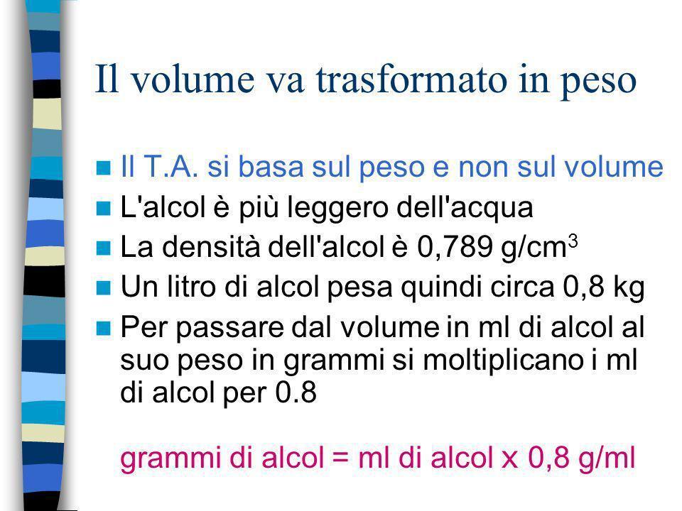 Il volume va trasformato in peso Il T.A. si basa sul peso e non sul volume L'alcol è più leggero dell'acqua La densità dell'alcol è 0,789 g/cm 3 Un li