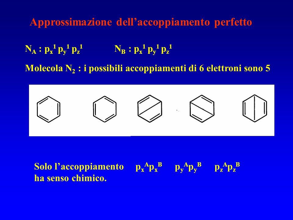 Approssimazione dellaccoppiamento perfetto N A : p x 1 p y 1 p z 1 N B : p x 1 p y 1 p z 1 Molecola N 2 : i possibili accoppiamenti di 6 elettroni son