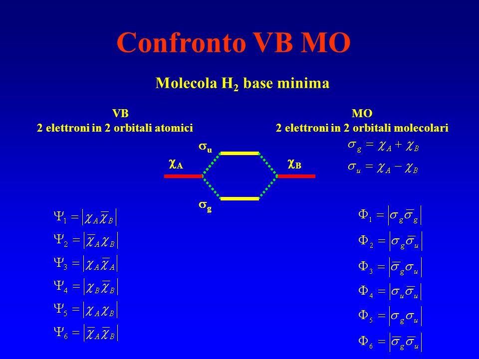 Confronto VB MO Molecola H 2 base minima VBMO 2 elettroni in 2 orbitali atomici2 elettroni in 2 orbitali molecolari u A B g