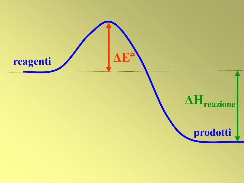 reagenti prodotti ΔE ΔH reazione